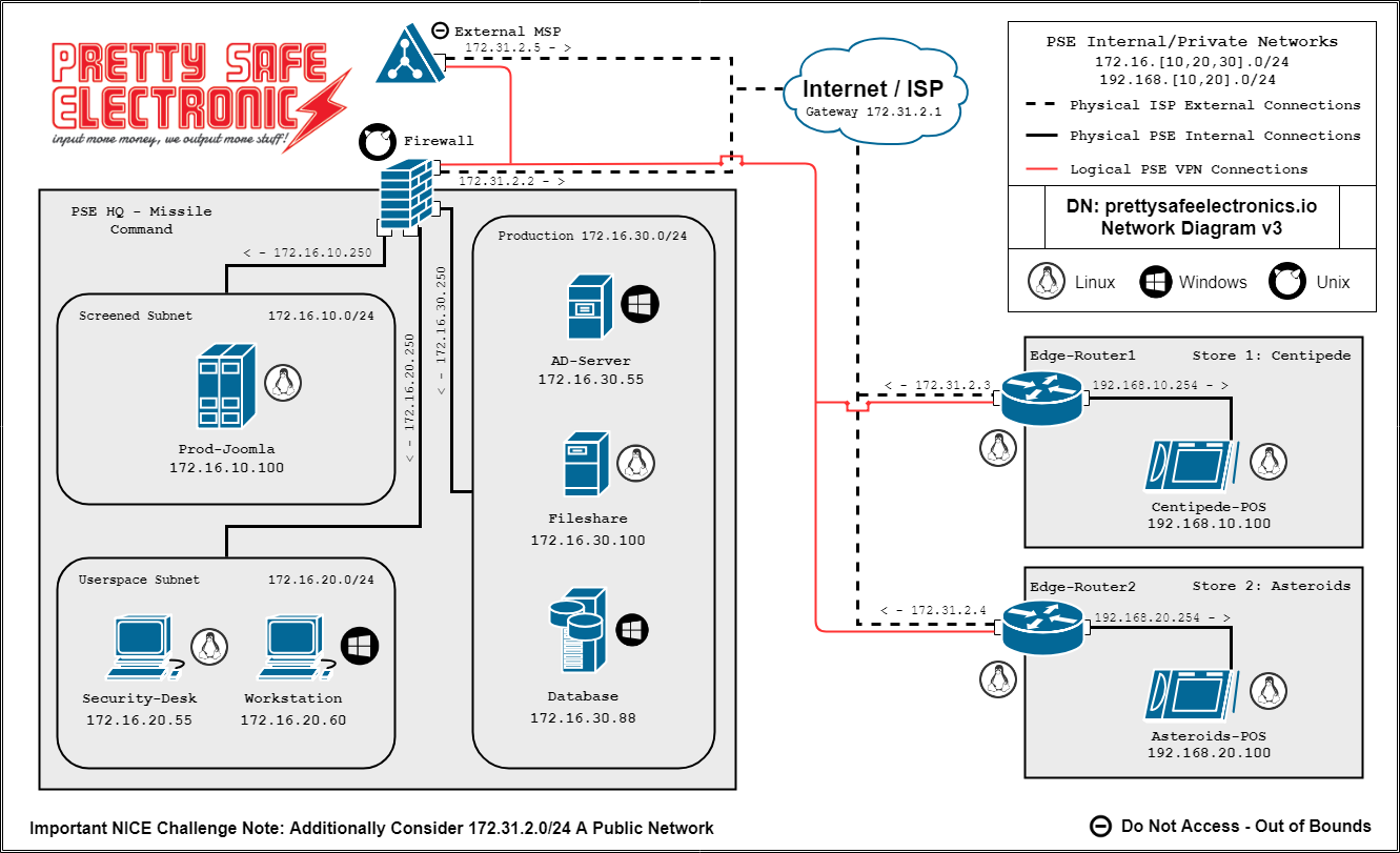 Protect & Defend Workspace Network Map